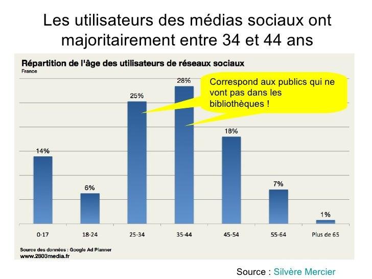 <ul><li>[email_address]   </li></ul>Les utilisateurs des médias sociaux ont majoritairement entre 34 et 44 ans Correspond ...