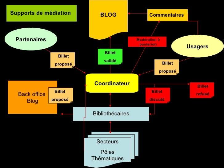 Back office  Blog BLOG Coordinateur Bibliothécaires Secteurs Pôles Thématiques Commentaires Usagers Partenaires Billet val...
