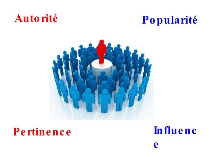 Autorité Popularité Pertinence Influence