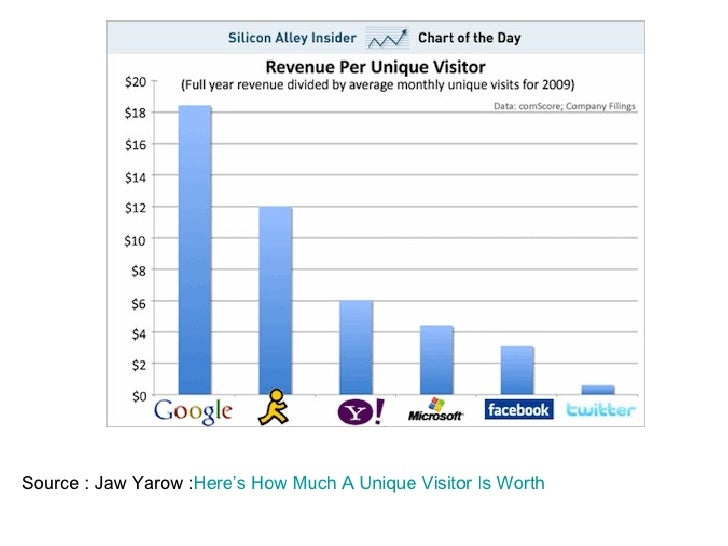 Source : Jaw Yarow : Here's How Much A Unique  Visitor  Is Worth