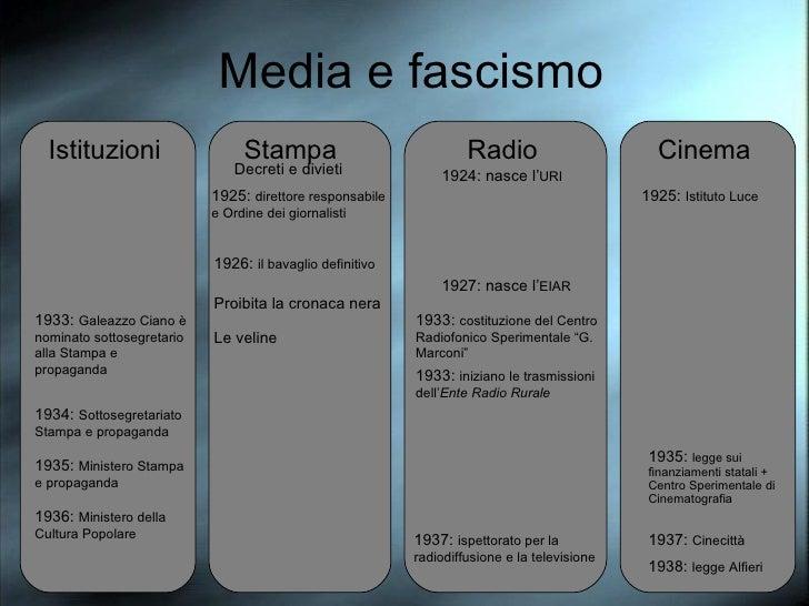 Media e fascismo Stampa Istituzioni Radio Cinema 1934:  Sottosegretariato Stampa e propaganda 1935:  Ministero Stampa e pr...