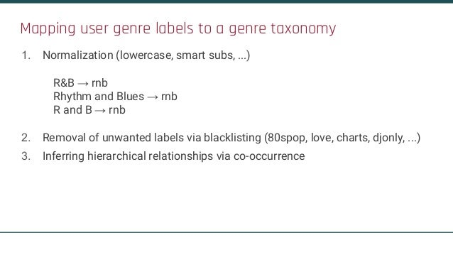 Mapping user genre labels to a genre taxonomy 1. Normalization (lowercase, smart subs, ...) R&B → rnb Rhythm and Blues → r...