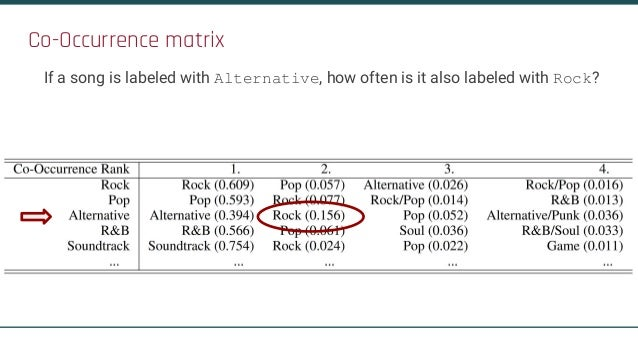 Co-Occurrence matrix If a song is labeled with Alternative, how often is it also labeled with Rock?