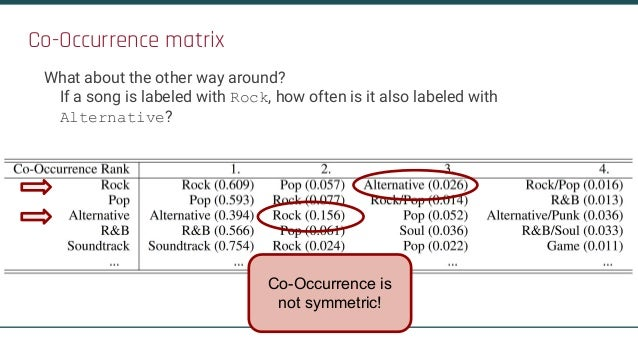 Co-Occurrence matrix What about the other way around? If a song is labeled with Rock, how often is it also labeled with Al...