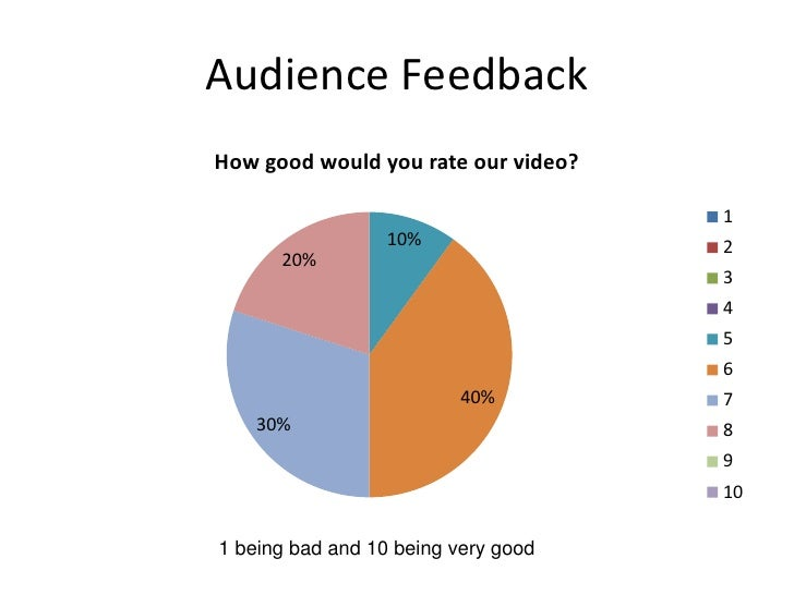 Audience Feedback<br />1 being bad and 10 being very good<br />