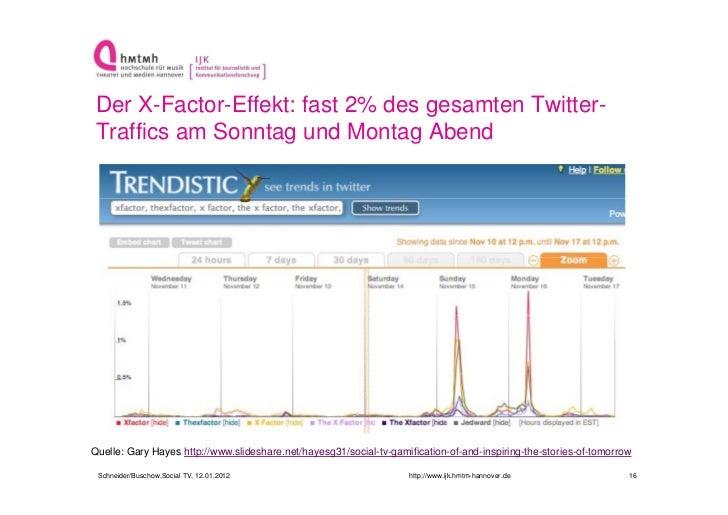 Der X-Factor-Effekt: fast 2% des gesamten Twitter- Traffics am Sonntag und Montag Abend                   g            gQu...