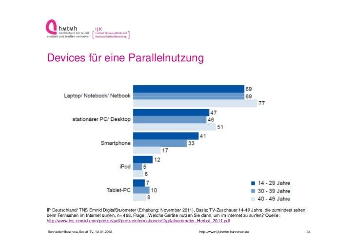Devices für eine ParallelnutzungIP Deutschland/ TNS Emnid DigitalBarometer (Erhebung: November 2011) Basis: TV Zuschauer 1...