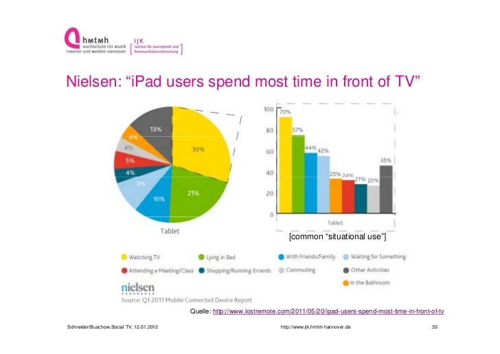 """Nielsen: """"iPad users spend most time in front of TV""""                                                                      ..."""