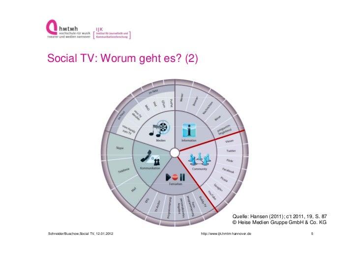 Social TV: Worum geht es? (2)                                                             Quelle: Hansen (2011); c't 2011,...