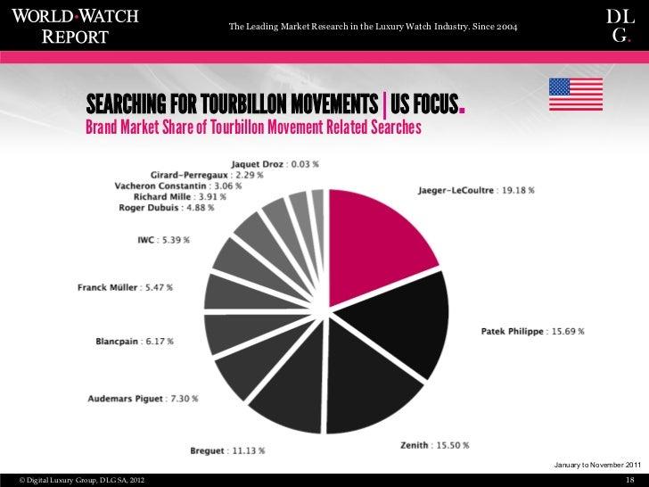 Market penetration of digital watches