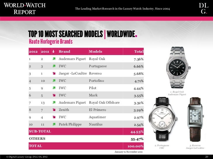 WorldWatchReport 2012 - SIHH Haute Horlogerie Preview
