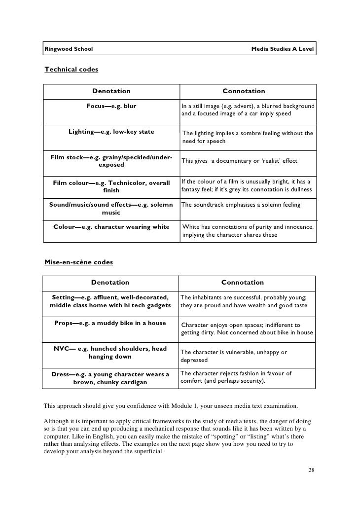 connotation and denotation worksheet Termolak – Denotation and Connotation Worksheets