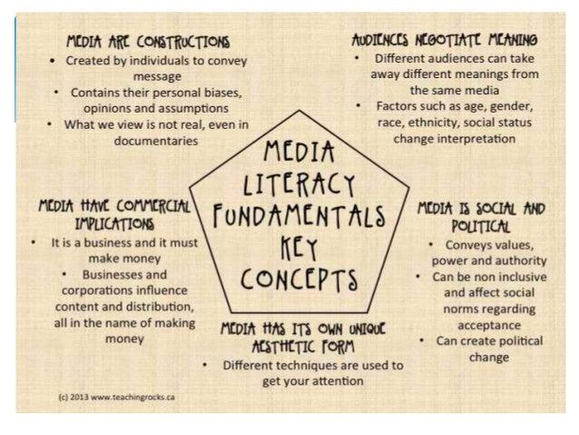 Media literacy(quizzes)