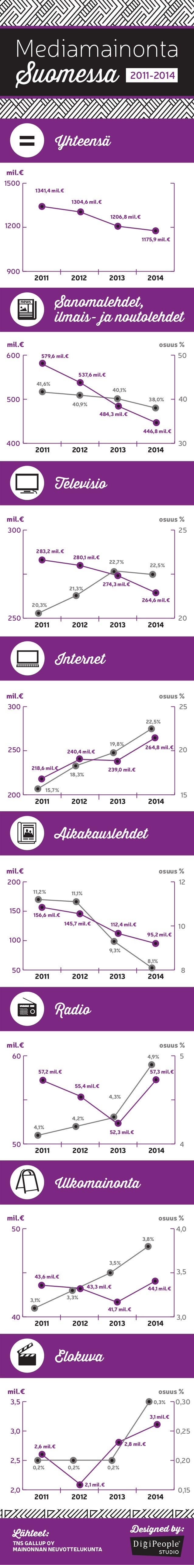 400 500 600 30 40 50 mil.€ osuus % 2011 2012 2013 2014 579,6 mil.€ 41,6% 40,9% 40,1% 38,0% 484,3 mil.€ 446,8 mil.€ 537,6 m...