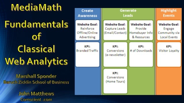 """What is """"classical"""" Web Analytics and why to we need it?"""