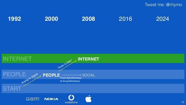 """Tweet me: @rhymo 15 PEOPLE INTERNET """"Voice to Data"""" PEOPLE INTERNET 2000 2008 2016 2024 From Synchronous! to A-synchronous..."""
