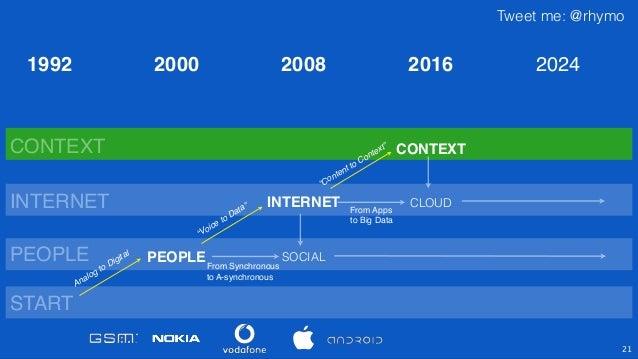 """Tweet me: @rhymo 21 PEOPLE INTERNET CONTEXT SOCIAL """"Voice to Data"""" """"Content to Context"""" PEOPLE INTERNET CONTEXT 2000 2008 ..."""