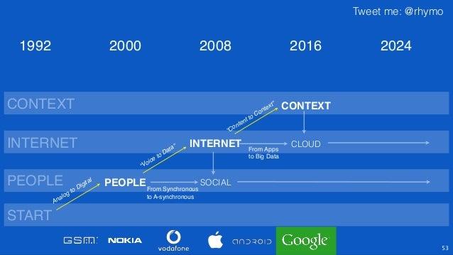 """Tweet me: @rhymo 54 PEOPLE INTERNET CONTEXT SOCIAL """"Voice to Data"""" """"Content to Context"""" PEOPLE INTERNET CONTEXT 2000 2008 ..."""