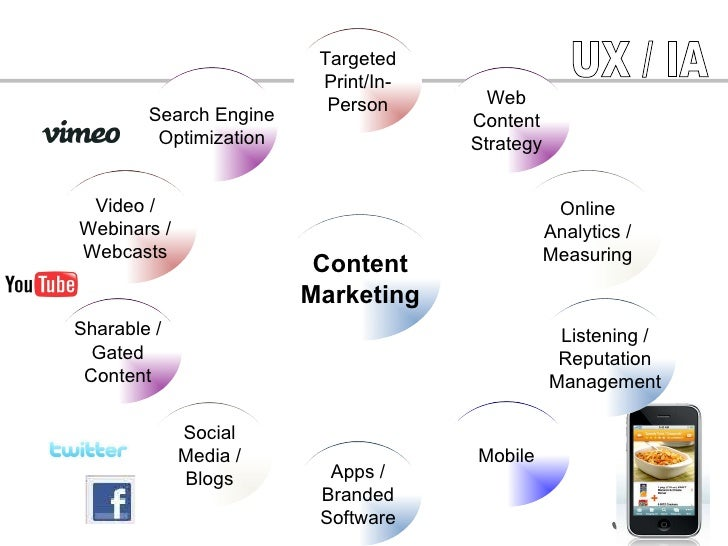 UX / IA Search Engine Optimization Video / Webinars / Webcasts Sharable / Gated Content Social Media / Blogs Apps / Brande...