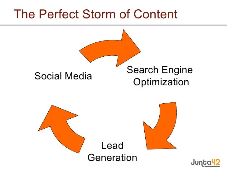 The Perfect Storm of Content Search Engine  Optimization Lead Generation Social Media