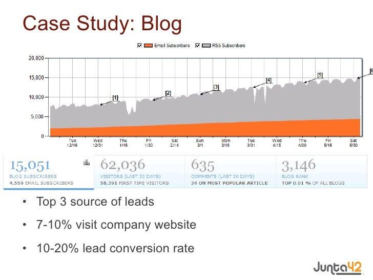Case Study: Blog <ul><li>Top 3 source of leads </li></ul><ul><li>7-10% visit company website </li></ul><ul><li>10-20% lead...