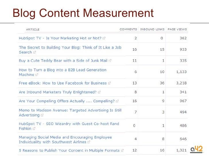 Blog Content Measurement
