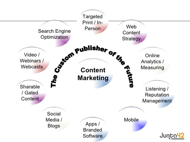 Search Engine Optimization Video / Webinars / Webcasts Sharable / Gated Content Social Media / Blogs Apps / Branded Softwa...