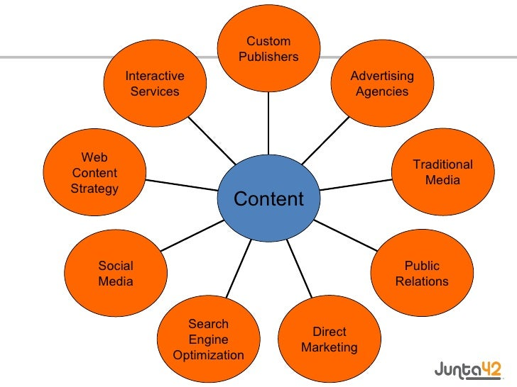 Interactive Services Web Content Strategy Social Media Search Engine Optimization Direct Marketing Public Relations Tradit...