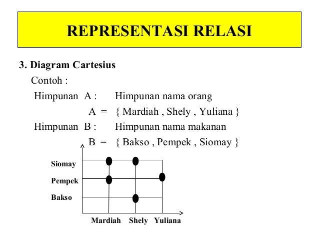 Fungsi dan relasi kelas 8 smp 6 representasi relasi 3 diagram cartesius ccuart Image collections
