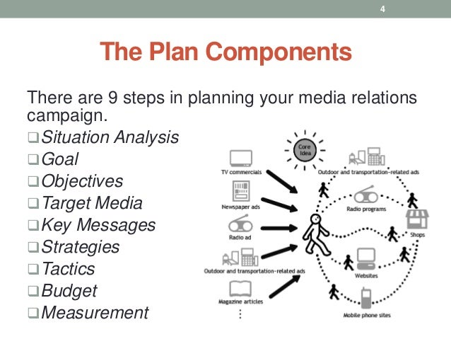 media relations business plan