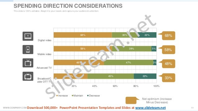 WWW.COMPANY.COM 11 Net optimism (increase Minus Decrease) 68% 58% 48% 33% 33% 48% 58% 68% 45% 47% 39% 30% 22% 3% 5% 22% 0%...