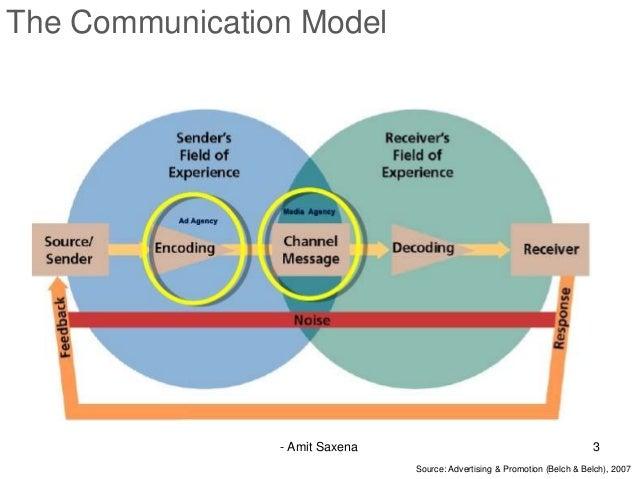 Media planning basics  Slide 3
