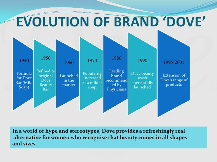 market segmentation of dove soap Dove has grown from a us-only soap bar into one of unilever's biggest global  brands.