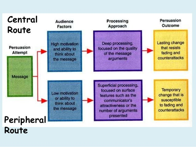 peripheral route and central route to persuasion Persuasion: the central route and the peripheral route the central route to persuasion the central route to persuasion involves careful consideration of information pertaining to the attitude object and its.