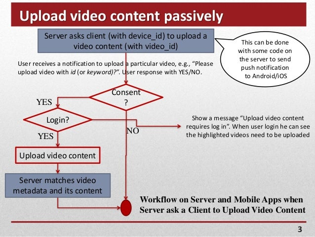 Upload video content passively 3 Server asks client (with device_id) to upload a video content (with video_id) YES Upload ...