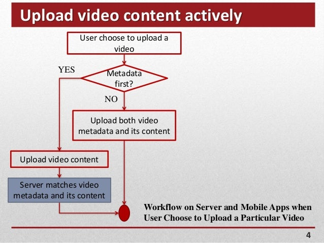 Upload video content actively 4 Metadata first? NO Upload both video metadata and its content Upload video content Server ...
