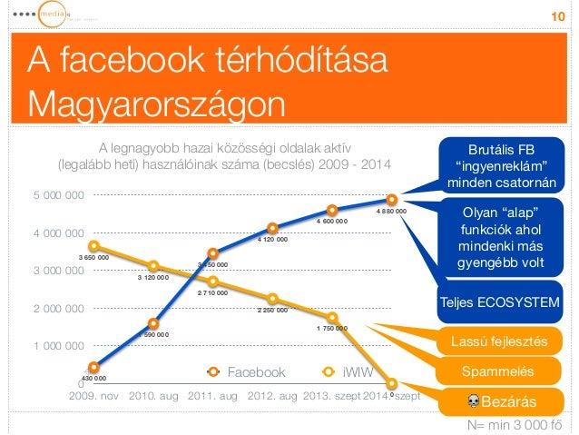 A facebook térhódítása  Magyarországon  10  (legalább heti) használóinak száma (becslés) 2009 - 2014  5 000 000  4 000 000...