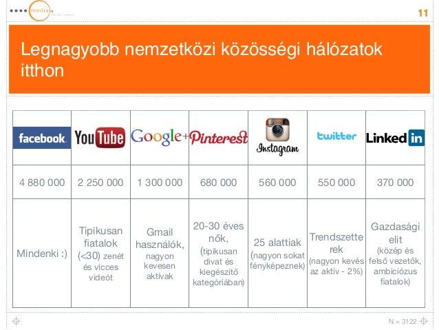 Legnagyobb nemzetközi közösségi hálózatok  itthon  11  4 880 000 2 250 000 1 300 000 680 000 560 000 550 000 370 000  Mind...