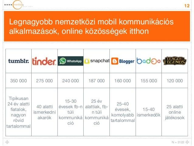 Legnagyobb nemzetközi mobil kommunikációs  alkalmazások, online közösségek itthon  12  350 000 275 000 240 000 187 000 160...