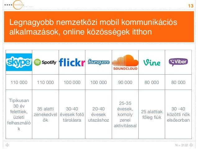 Legnagyobb nemzetközi mobil kommunikációs  alkalmazások, online közösségek itthon  13  110 000 110 000 100 000 100 000 90 ...
