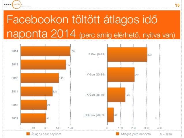 Facebookon töltött átlagos idő  naponta 2014 (perc amíg elérhető, nyitva van)  15  2014  2013  2012  2011  2010  2009  99 ...
