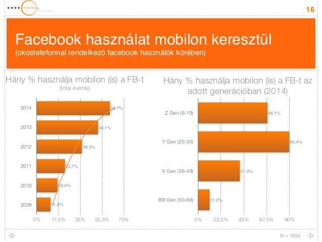 Facebook használat mobilon keresztül  (okostelefonnal rendelkező facebook használók körében)  16  2014  2013  2012  2011  ...