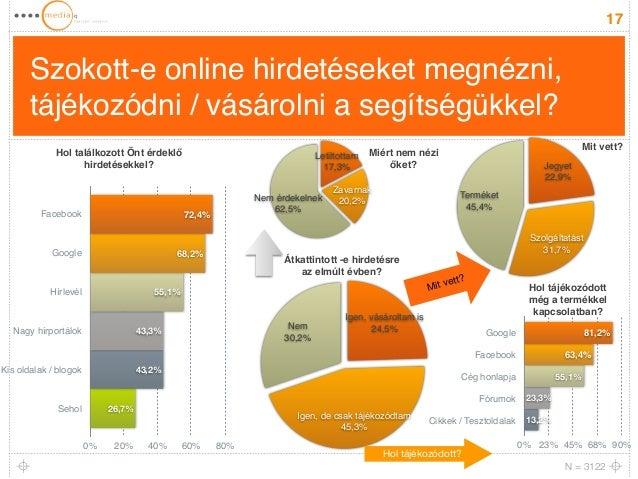 Szokott-e online hirdetéseket megnézni,  tájékozódni / vásárolni a segítségükkel?  17  Jegyet!  22,9%  Mit vett?  Hol tájé...