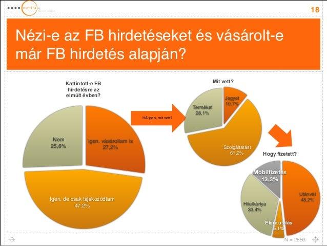 Nézi-e az FB hirdetéseket és vásárolt-e  már FB hirdetés alapján?  18  Nem!  25,6%  Igen, vásároltam is!  Igen, de csak tá...