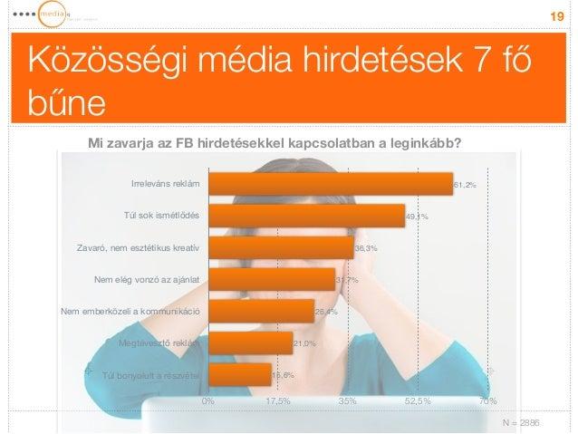 Közösségi média hirdetések 7 fő  bűne  19  Mi zavarja az FB hirdetésekkel kapcsolatban a leginkább?  Irreleváns reklám  Tú...