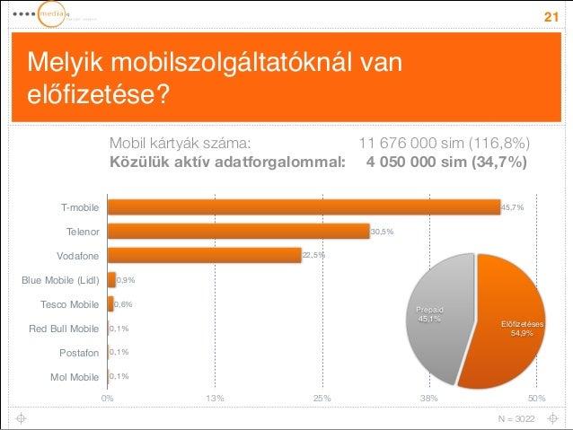 Melyik mobilszolgáltatóknál van  előfizetése?  21  T-mobile  Telenor  Vodafone  Blue Mobile (Lidl)  Tesco Mobile  Red Bull...