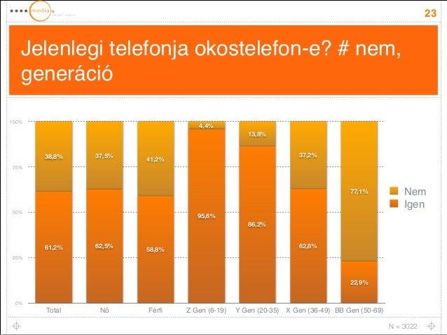Jelenlegi telefonja okostelefon-e? # nem,  generáció  23  100%  75%  50%  25%  0%  77,1%  37,2%  13,8%  4,4%  38,8% 37,5% ...