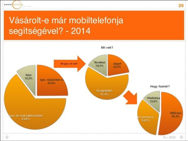 Vásárolt-e már mobiltelefonja  segítségével? - 2014  26  Nem!  10,3%  Igen, de csak tájékozódtam!  64,8%  Igen, vásároltam...