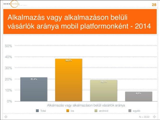 Alkalmazás vagy alkalmazáson belüli  vásárlók aránya mobil platformonként - 2014  28  50%  40%  30%  20%  10%  0%  Alkalma...