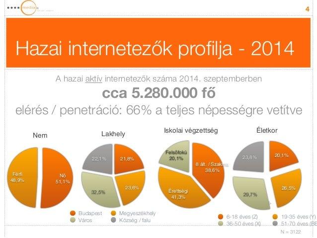 Hazai internetezők profilja - 2014  4  Nem  Férfi!  48,9%  Nő!  51,1%  Lakhely  22,1%  32,5%  21,8%  23,6%  Budapest Megye...